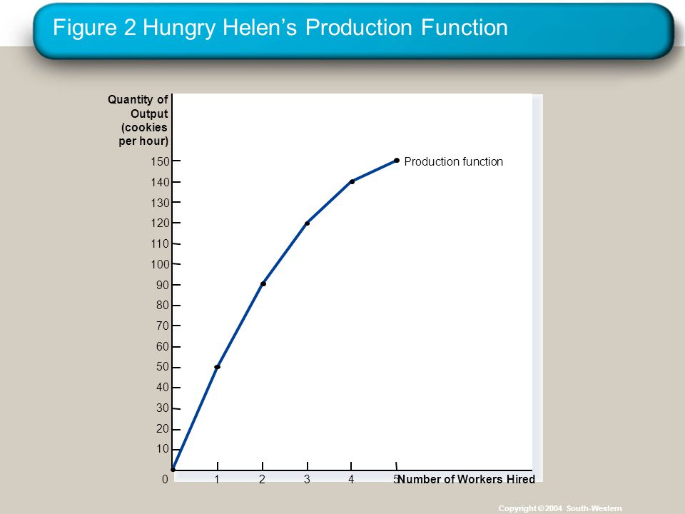 Figure 2 Hungry Helen's Production Function Copyright © 2004 South-Western Quantity of Output (cookies per hour) 150 140 130 120 110 100 90 80 70 60 50 40 30 20 10 Number of Workers Hired 012345 Production function