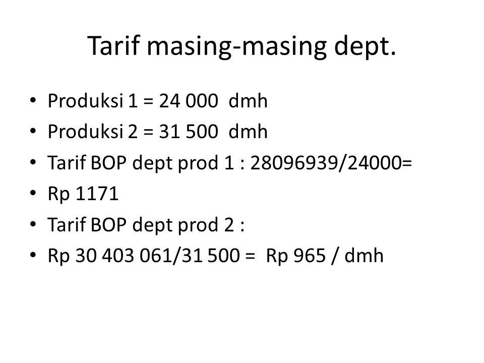 Tarif masing-masing dept. Produksi 1 = 24 000 dmh Produksi 2 = 31 500 dmh Tarif BOP dept prod 1 : 28096939/24000= Rp 1171 Tarif BOP dept prod 2 : Rp 3