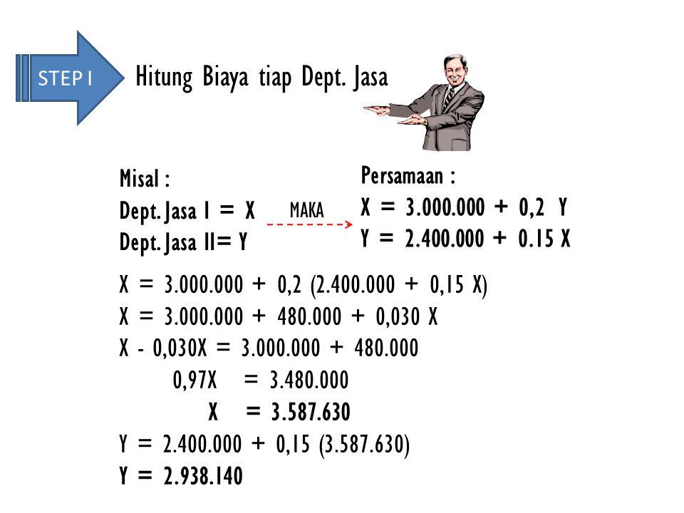 Misal : Dept. Jasa I = X Dept. Jasa II= Y Persamaan : X = 3.000.000 + 0,2 Y Y = 2.400.000 + 0.15 X X = 3.000.000 + 0,2 (2.400.000 + 0,15 X) X = 3.000.
