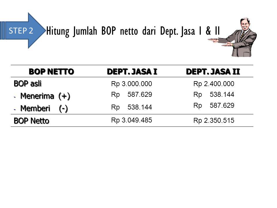 STEP 2 Hitung Jumlah BOP netto dari Dept. Jasa I & II BOP NETTO DEPT. JASA I DEPT. JASA II BOP asli - Menerima (+) - Memberi (-) BOP Netto Rp 3.000.00