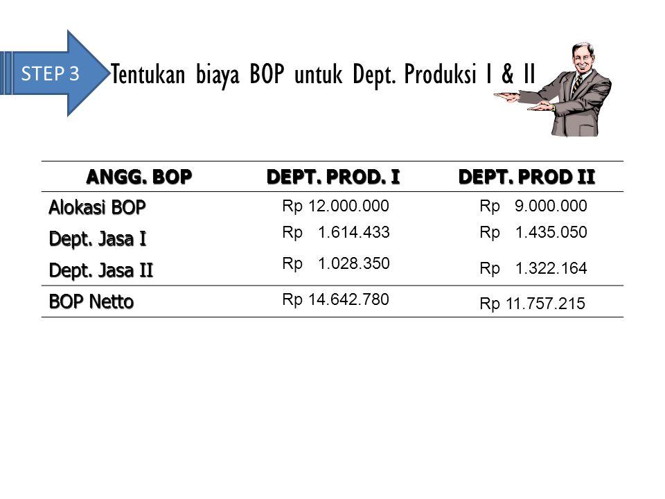 STEP 3 Tentukan biaya BOP untuk Dept. Produksi I & II ANGG. BOP DEPT. PROD. I DEPT. PROD II Alokasi BOP Dept. Jasa I Dept. Jasa II BOP Netto Rp 12.000