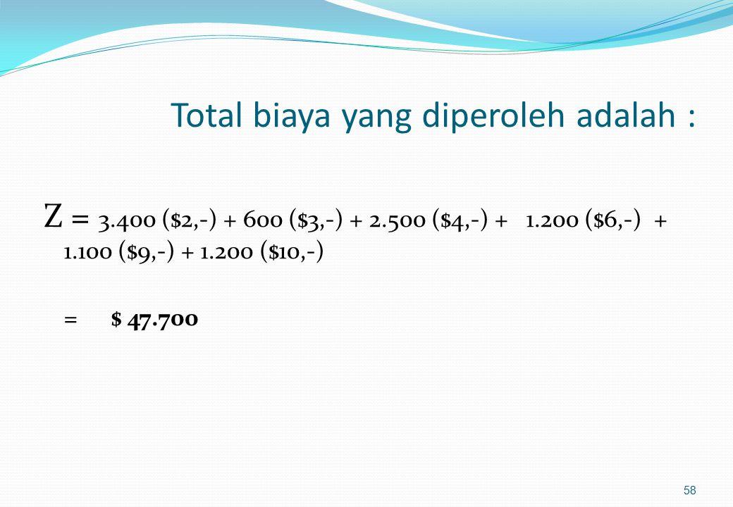 Sumber Tujuan Kapasitas Suplai (ton/mgg) A1A1 A2A2 A3A3 A4A4 F1F1 $ 10,- 1.200 (6) $ 8,-$ 5,$ 6,- 1.200 (4) 2.400 F2F2 $ 5,$ 2,- 3.400 (1) $ 6,-$ 3,-