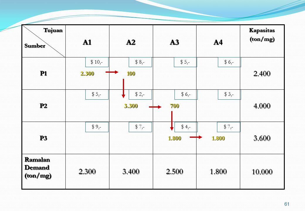 Langkah penyelesaian dengan metode NCR : Diawali dengan alokasi pada sel matriks yang terletak pada pojok kiri atas (north west) Memakai suplai dari s