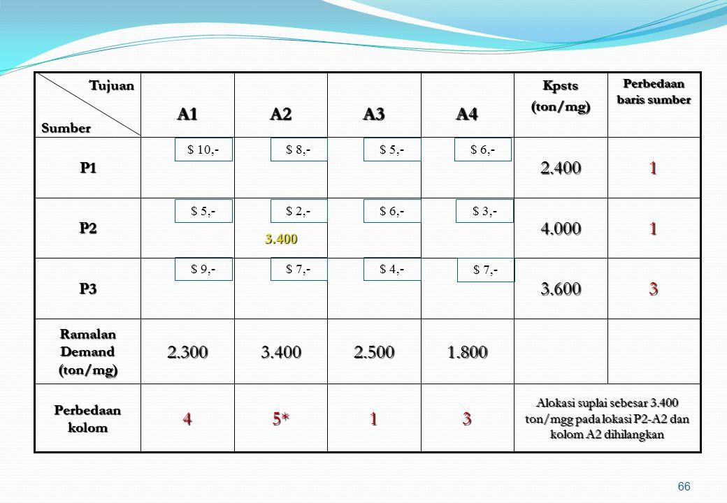 Langkah penyelesaian dengan metode VAM Menghitung perbedaan di antara dua nilai unit cost transportasi yang terkecil dari setiap baris dan kemudian me