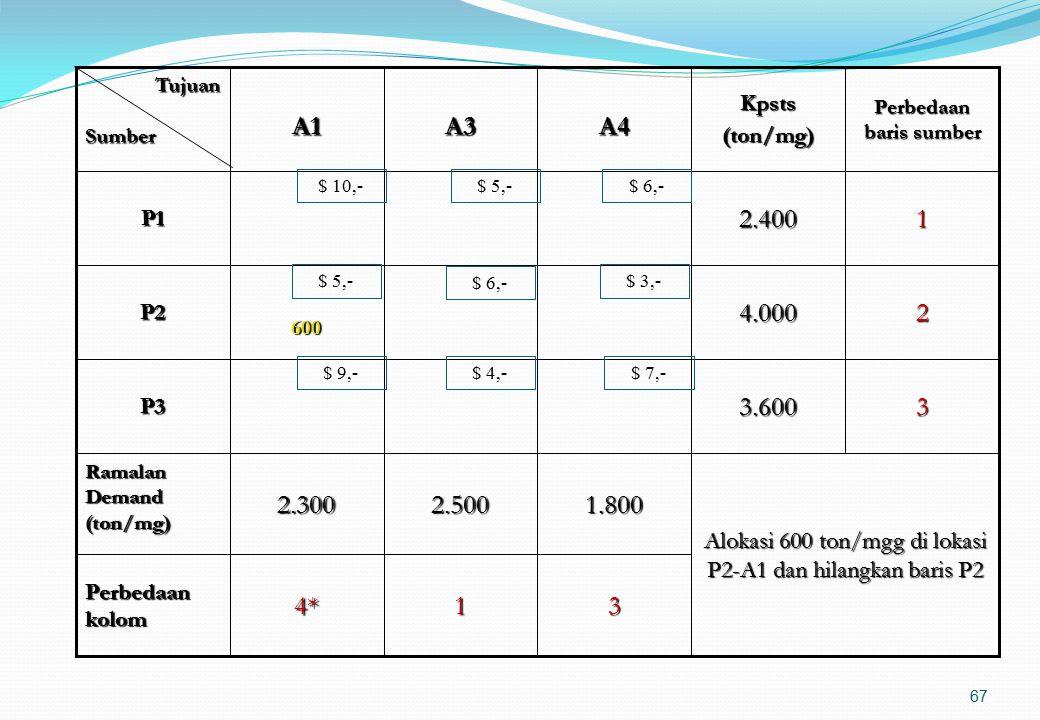 66 Alokasi suplai sebesar 3.400 ton/mgg pada lokasi P2-A2 dan kolom A2 dihilangkan 315*4 Perbedaan kolom 33.600P3 1.8002.5003.4002.300 Ramalan Demand