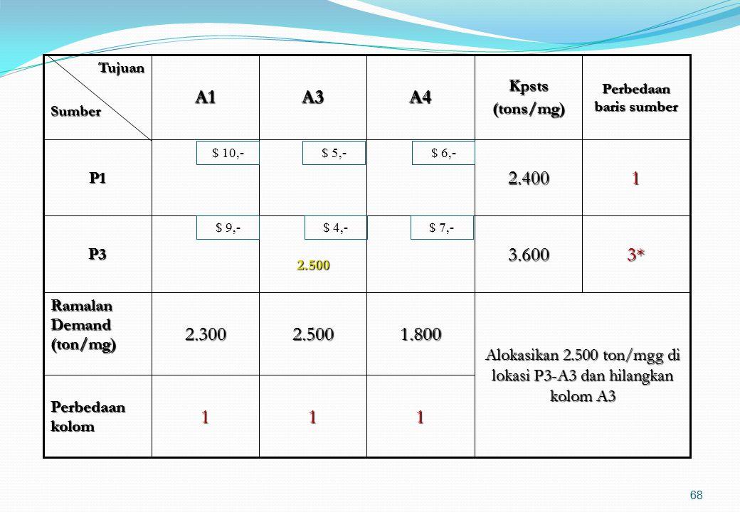 67 314* Perbedaan kolom 33.600P3 Alokasi 600 ton/mgg di lokasi P2-A1 dan hilangkan baris P2 1.8002.5002.300 Ramalan Demand (ton/mg) 24.000600P2 12.400