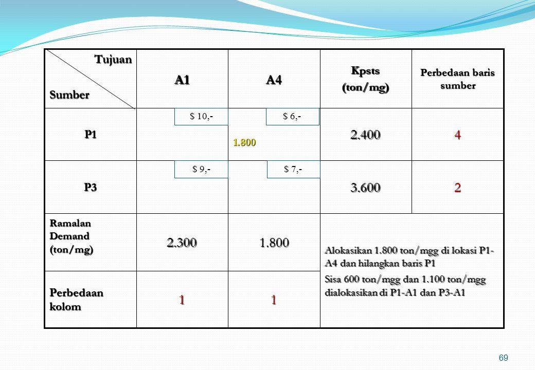 68 111 Perbedaan kolom 3*3.6002.500P3 Alokasikan 2.500 ton/mgg di lokasi P3-A3 dan hilangkan kolom A3 1.8002.5002.300 Ramalan Demand (ton/mg) 12.400P1