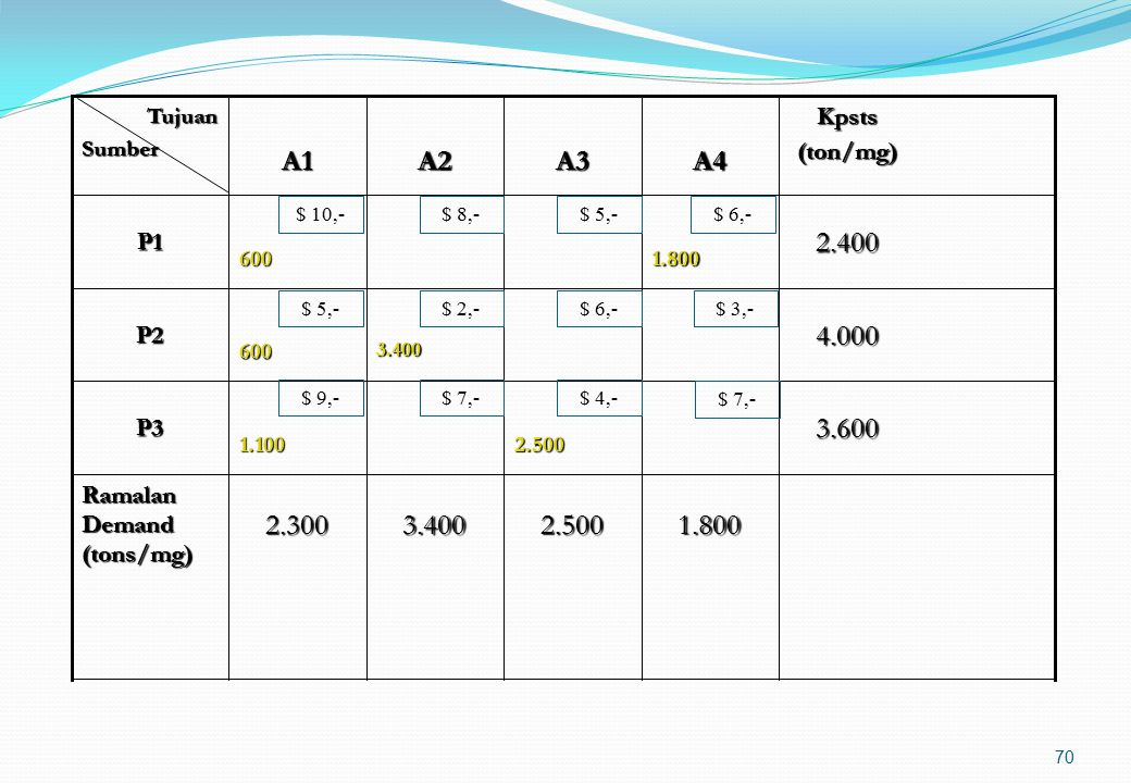 69 11 Perbedaan kolom 23.600P3 Alokasikan 1.800 ton/mgg di lokasi P1- A4 dan hilangkan baris P1 Sisa 600 ton/mgg dan 1.100 ton/mgg dialokasikan di P1-