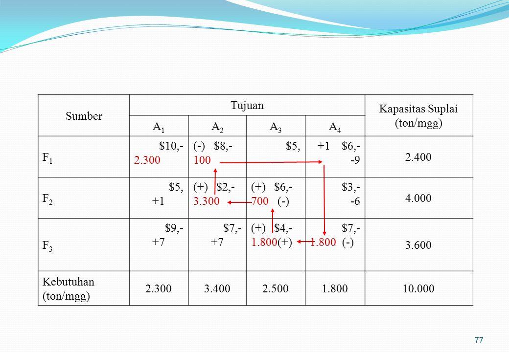 Step 3 : Menentukan incoming variable Pada step ini mengkaji apakah ada sel matriks kosong lain yang mampu memberikan hasil perbaikan yang lebih besar