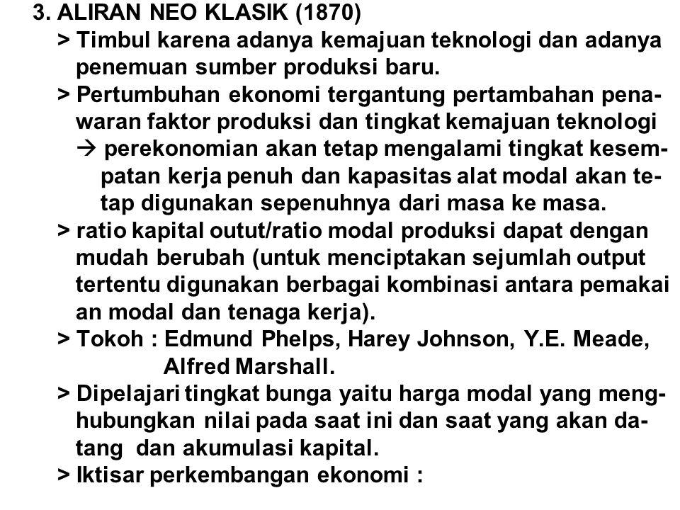 3. ALIRAN NEO KLASIK (1870) > Timbul karena adanya kemajuan teknologi dan adanya penemuan sumber produksi baru. > Pertumbuhan ekonomi tergantung perta