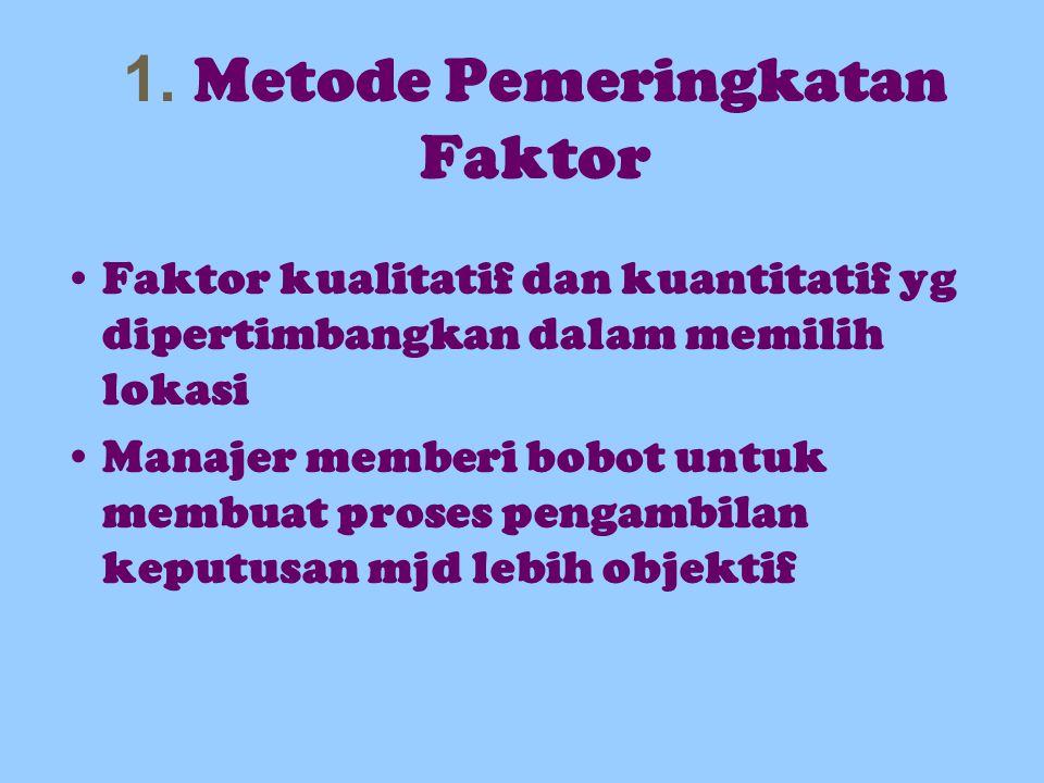 1. Metode Pemeringkatan Faktor Faktor kualitatif dan kuantitatif yg dipertimbangkan dalam memilih lokasi Manajer memberi bobot untuk membuat proses pe