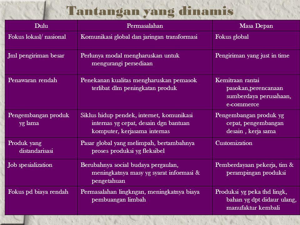 Tantangan yang dinamis DuluPermasalahanMasa Depan Fokus lokasl/ nasionalKomunikasi global dan jaringan transformasiFokus global Jml pengiriman besarPe