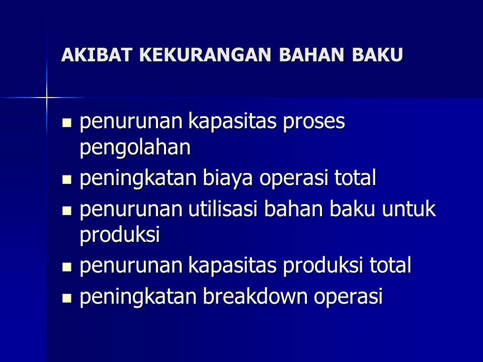 AKIBAT KEKURANGAN BAHAN BAKU penurunan kapasitas proses pengolahan penurunan kapasitas proses pengolahan peningkatan biaya operasi total peningkatan b