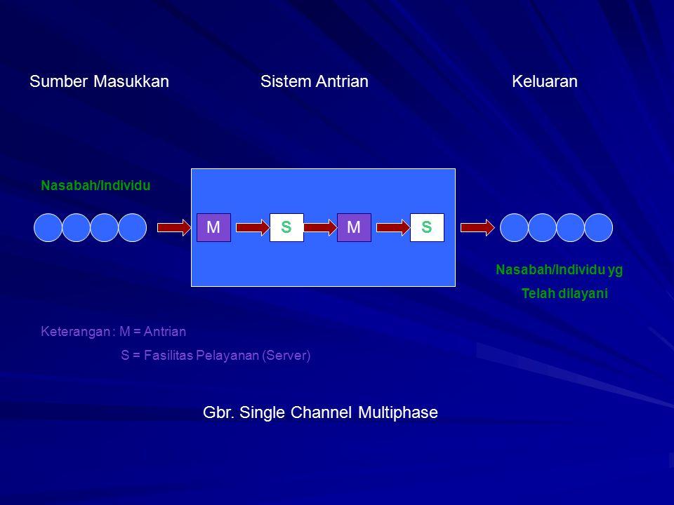 MSMS Sumber MasukkanSistem AntrianKeluaran Nasabah/Individu Nasabah/Individu yg Telah dilayani Gbr. Single Channel Multiphase Keterangan : M = Antrian