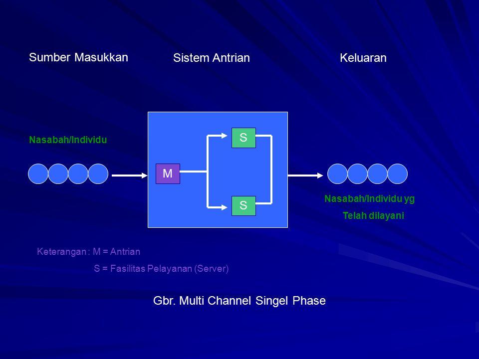 M S S Sumber Masukkan Sistem AntrianKeluaran Nasabah/Individu Nasabah/Individu yg Telah dilayani Gbr. Multi Channel Singel Phase Keterangan : M = Antr