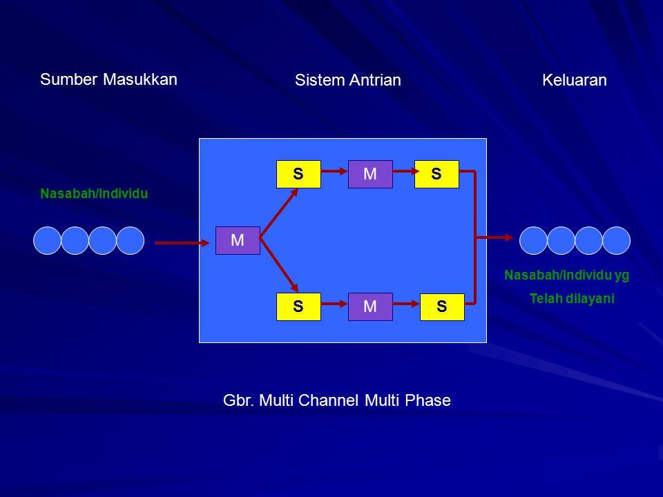 M SMS SM S Sumber Masukkan Sistem AntrianKeluaran Nasabah/Individu Nasabah/Individu yg Telah dilayani Gbr. Multi Channel Multi Phase