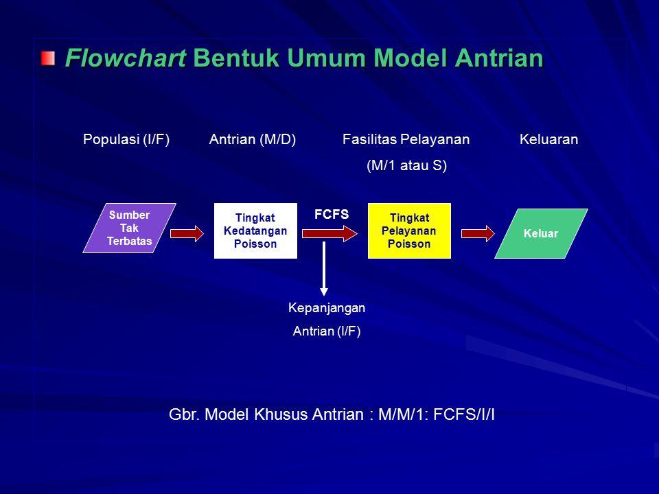 Flowchart Bentuk Umum Model Antrian Sumber Tak Terbatas Tingkat Kedatangan Poisson Tingkat Pelayanan Poisson Keluar FCFS Kepanjangan Antrian (I/F) Pop