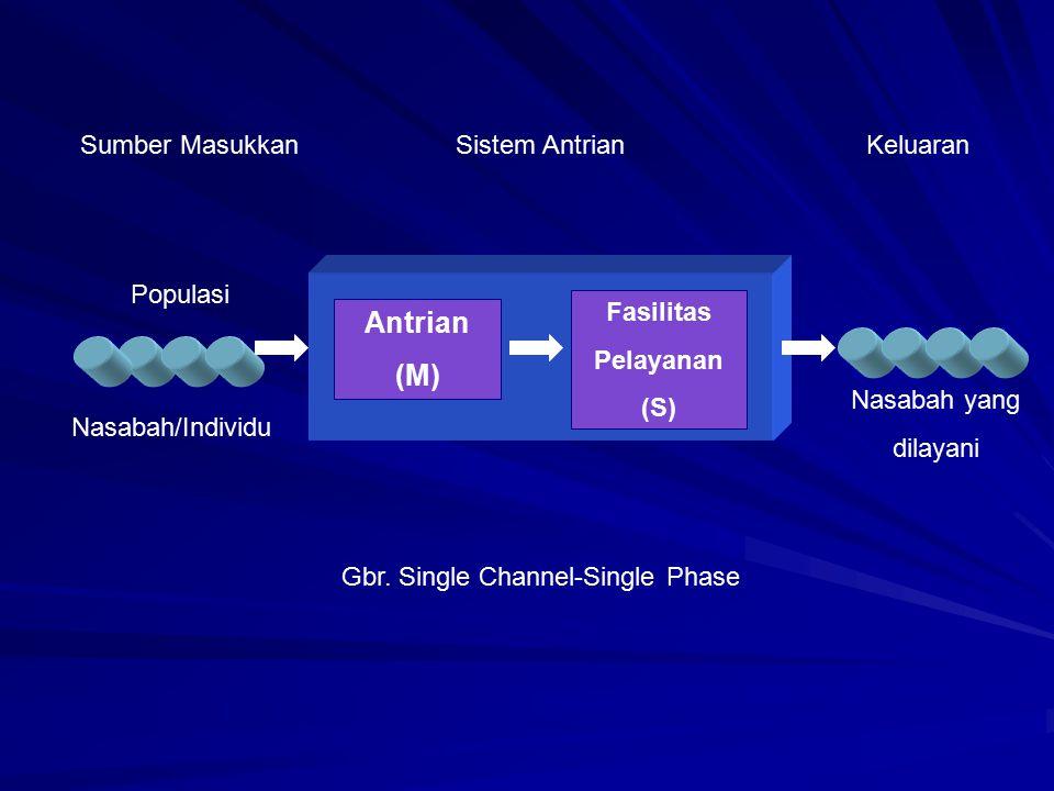 Antrian (M) Fasilitas Pelayanan (S) Sumber MasukkanSistem AntrianKeluaran Nasabah yang dilayani Populasi Gbr. Single Channel-Single Phase Nasabah/Indi