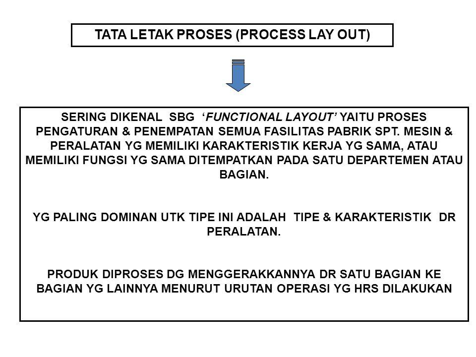 TATA LETAK PROSES (PROCESS LAY OUT) SERING DIKENAL SBG 'FUNCTIONAL LAYOUT' YAITU PROSES PENGATURAN & PENEMPATAN SEMUA FASILITAS PABRIK SPT. MESIN & PE