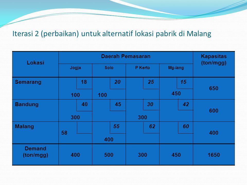 Iterasi 2 (perbaikan) untuk alternatif lokasi pabrik di Malang Lokasi Daerah PemasaranKapasitas (ton/mgg) JogjaSoloP KertoMg-lang Semarang 18 100 20 100 25 15 450 650 Bandung 40 300 45 30 300 42 600 Malang 58 55 400 62 60 400 Demand (ton/mgg)4005003004501650