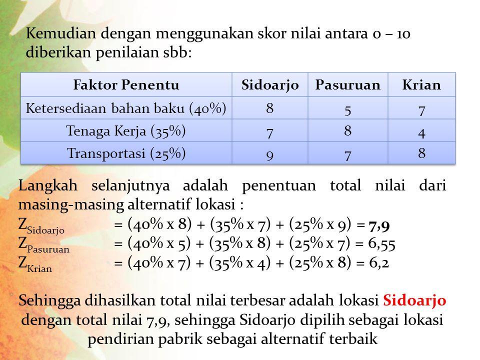 Kemudian dengan menggunakan skor nilai antara 0 – 10 diberikan penilaian sbb: Langkah selanjutnya adalah penentuan total nilai dari masing-masing alternatif lokasi : 7,9 Z Sidoarjo = (40% x 8) + (35% x 7) + (25% x 9) = 7,9 Z Pasuruan = (40% x 5) + (35% x 8) + (25% x 7) = 6,55 Z Krian = (40% x 7) + (35% x 4) + (25% x 8) = 6,2 Sehingga dihasilkan total nilai terbesar adalah lokasi Sidoarjo dengan total nilai 7,9, sehingga Sidoarjo dipilih sebagai lokasi pendirian pabrik sebagai alternatif terbaik