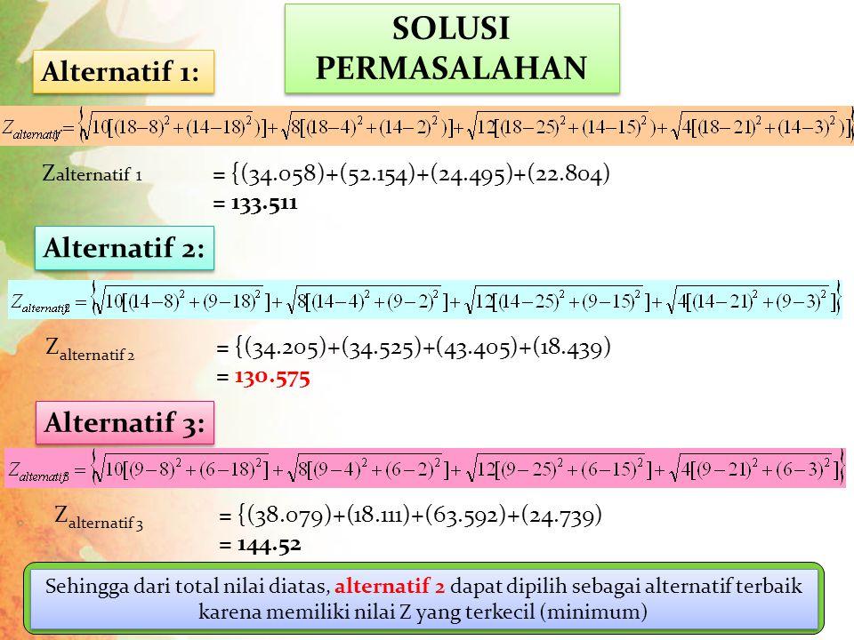 Alternatif 1: SOLUSI PERMASALAHAN Alternatif 2: Z alternatif 2 = {(34.205)+(34.525)+(43.405)+(18.439) = 130.575 Z alternatif 1 = {(34.058)+(52.154)+(24.495)+(22.804) = 133.511 Alternatif 3: Z alternatif 3 = {(38.079)+(18.111)+(63.592)+(24.739) = 144.52 Sehingga dari total nilai diatas, alternatif 2 dapat dipilih sebagai alternatif terbaik karena memiliki nilai Z yang terkecil (minimum)