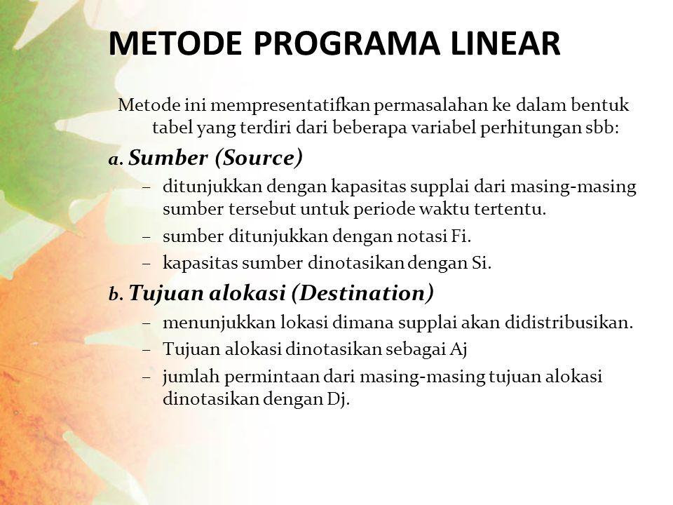 METODE PROGRAMA LINEAR Metode ini mempresentatifkan permasalahan ke dalam bentuk tabel yang terdiri dari beberapa variabel perhitungan sbb: a. Sumber