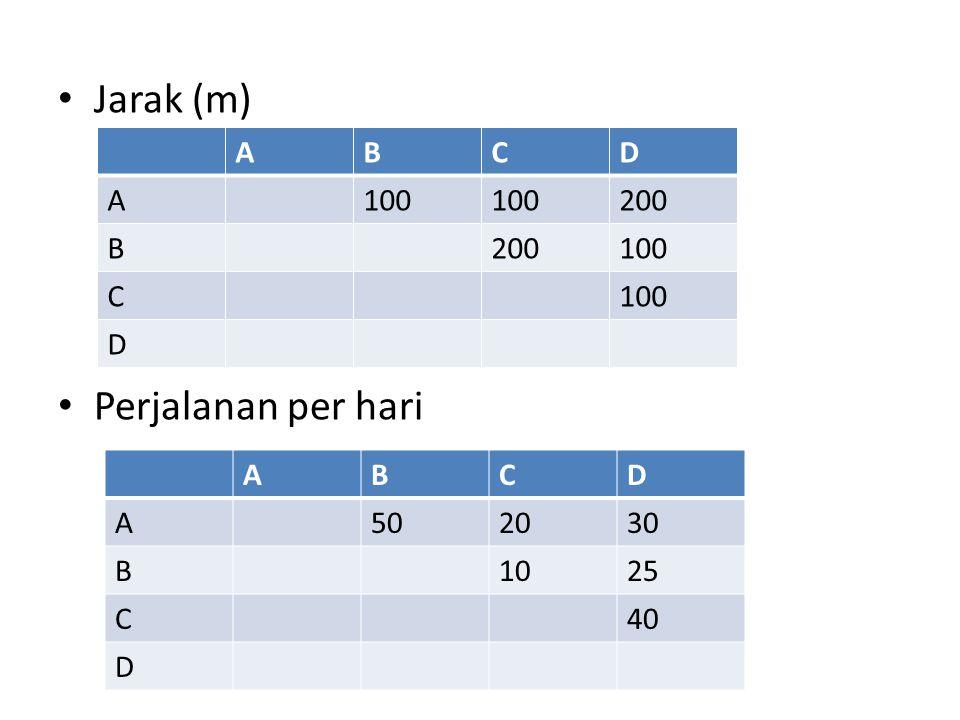 Jarak (m) Perjalanan per hari ABCD A100 200 B 100 C D ABCD A502030 B1025 C40 D
