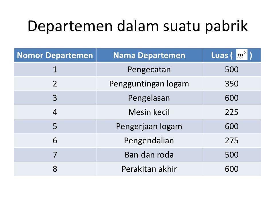 Departemen dalam suatu pabrik Nomor DepartemenNama DepartemenLuas ( ) 1Pengecatan500 2Pengguntingan logam350 3Pengelasan600 4Mesin kecil225 5Pengerjaa