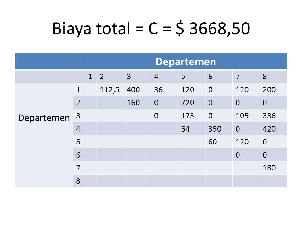 Biaya total = C = $ 3668,50 Departemen 12345678 1112,5400361200 200 21600720000 301750105336 4543500420 5601200 600 7180 8