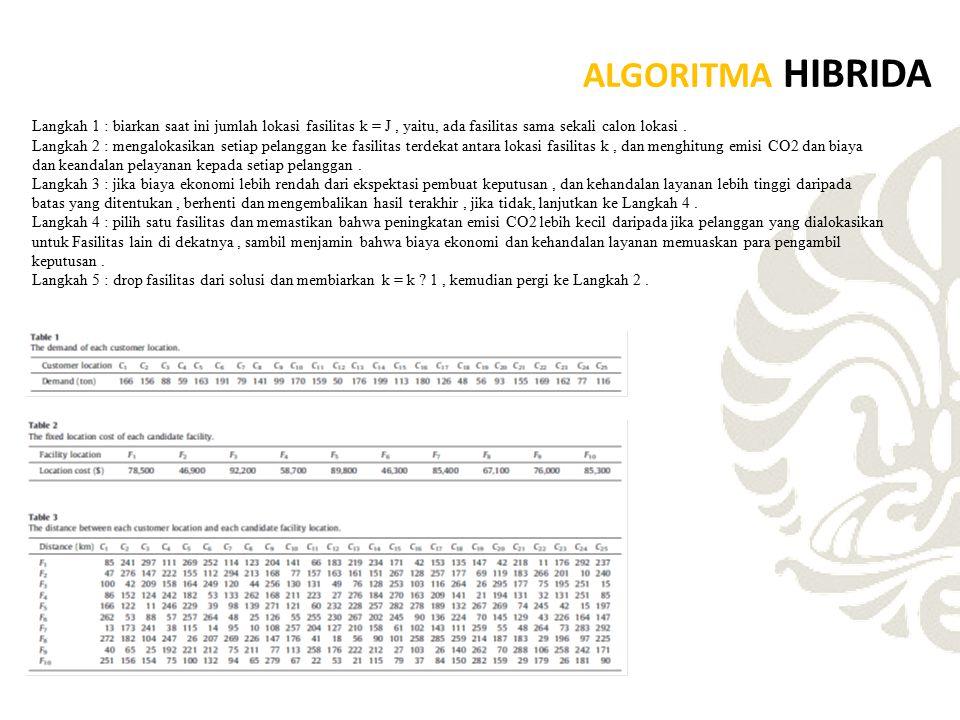 ALGORITMA HIBRIDA Langkah 1 : biarkan saat ini jumlah lokasi fasilitas k = J, yaitu, ada fasilitas sama sekali calon lokasi. Langkah 2 : mengalokasika