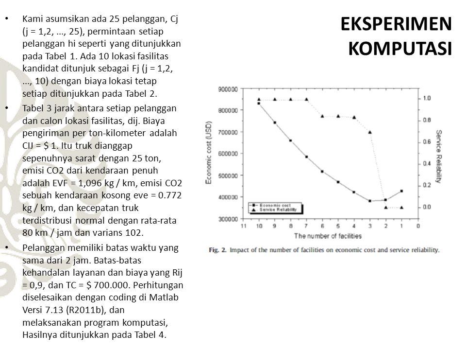EKSPERIMEN KOMPUTASI Kami asumsikan ada 25 pelanggan, Cj (j = 1,2,..., 25), permintaan setiap pelanggan hi seperti yang ditunjukkan pada Tabel 1. Ada