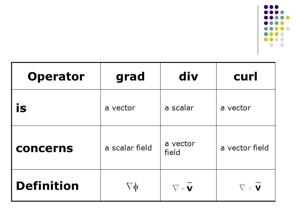 Operatorgraddivcurl is a vectora scalara vector concerns a scalar field a vector field Definition