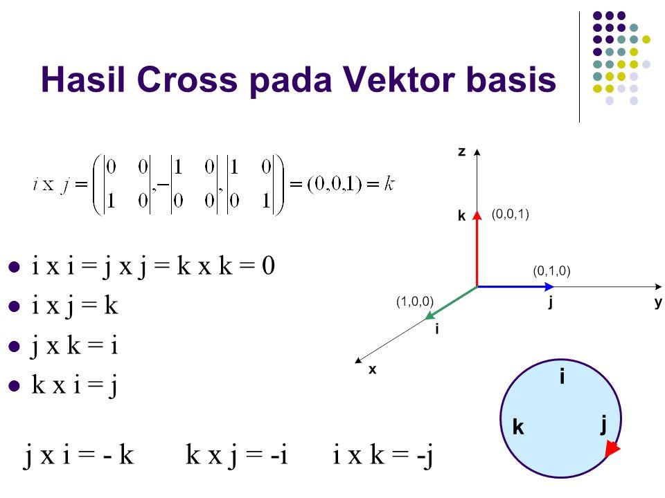 Hasil Cross pada Vektor basis i x i = j x j = k x k = 0 i x j = k j x k = i k x i = j j x i = - k k x j = -i i x k = -j i k j