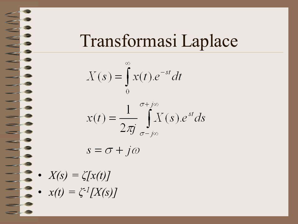 Transformasi Laplace x(t)X(s)ROC δ(t)1Semua s u(t)Re(s)>0 t n u(t) Re(s)>0 e -at u(t)Re(s)+Re(a)>0 u(t) Cos ω 0 t Re(s)>0 u(t) Sin ω 0 t Re(s)>0