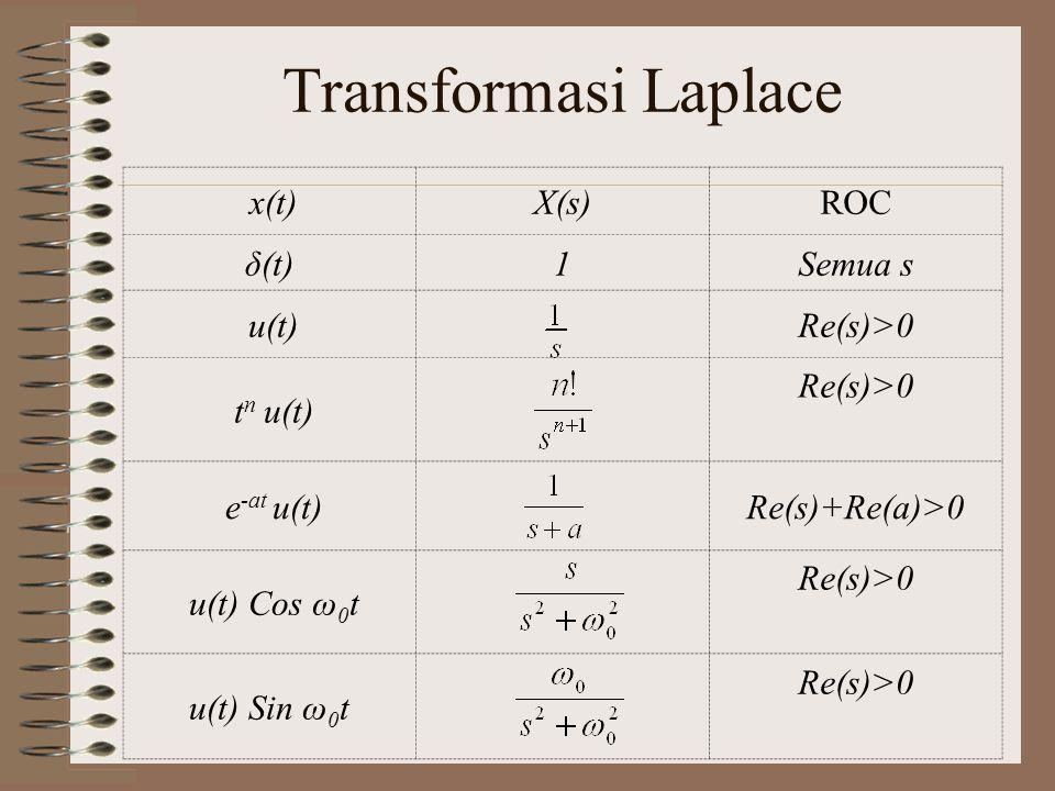 Sifat-sifat Transformasi Laplace Sifat x(t)X(s) Kelinearana x(t) + b y(t) a X(s) + b Y(s) Penskalaan x(at) Geseran waktu x(t-a) e -sa X(s) Geseran frekuensi e -at x(t)X(s+a) Konvolusi waktu x(t) * y(t)X(s) Y(s)