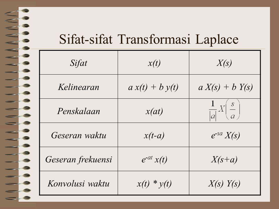 Sifat-sifat Transformasi Laplace Sifat x(t)X(s) Kelinearana x(t) + b y(t) a X(s) + b Y(s) Penskalaan x(at) Geseran waktu x(t-a) e -sa X(s) Geseran fre