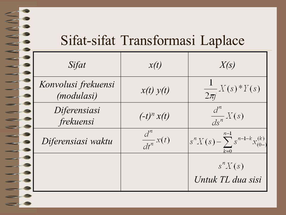 Sifat-sifat Transformasi Laplace Sifat x(t)X(s) Konvolusi frekuensi (modulasi) x(t) y(t) Diferensiasi frekuensi (-t) n x(t) Diferensiasi waktu Untuk TL dua sisi