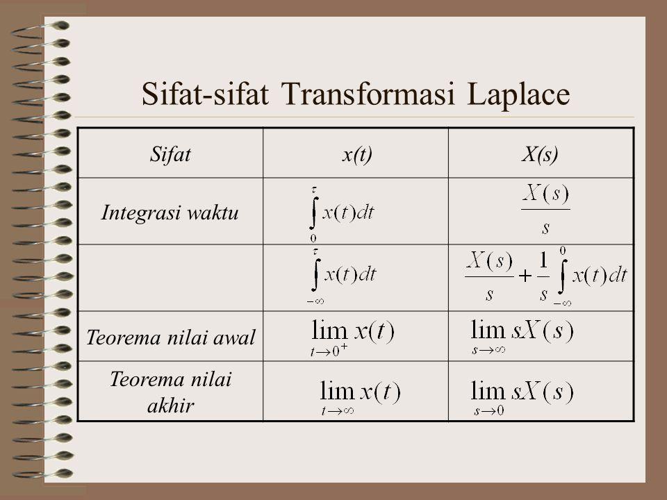 Sifat-sifat Transformasi Laplace Sifat x(t)X(s) Integrasi waktu Teorema nilai awal Teorema nilai akhir