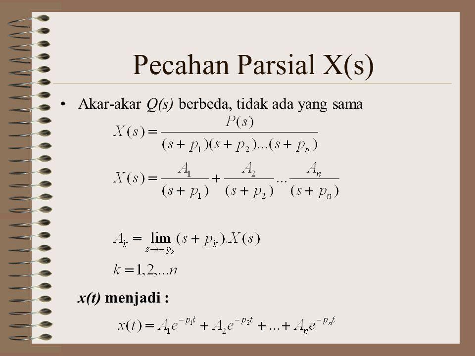 Pecahan Parsial X(s) Akar-akar Q(s) berbeda, tidak ada yang sama x(t) menjadi :