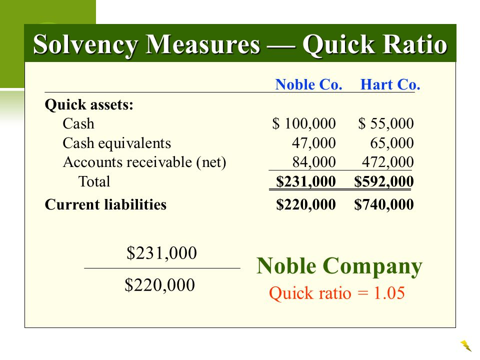 Solvency Measures — Quick Ratio Noble Co.Hart Co.