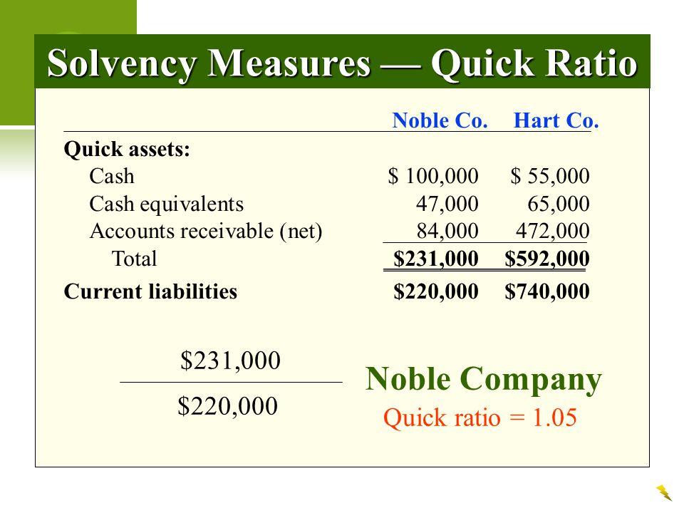 Solvency Measures — Quick Ratio Noble Co.Hart Co. Quick assets: Cash$ 100,000$ 55,000 Cash equivalents 47,00065,000 Accounts receivable (net)84,000472
