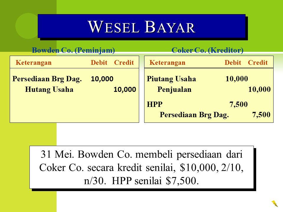 KeteranganDebitCredit Bowden Co. (Peminjam) W ESEL B AYAR Persediaan Brg Dag. 10,000 Hutang Usaha 10,000 Coker Co. (Kreditor) KeteranganDebitCredit Pi