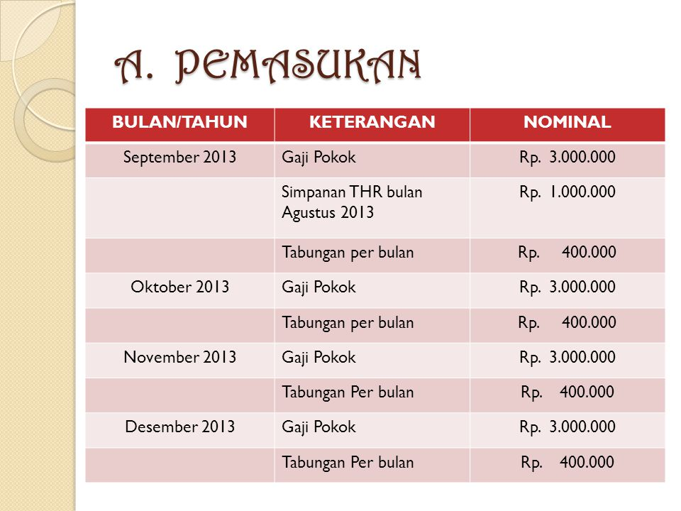 A. PEMASUKAN BULAN/TAHUNKETERANGANNOMINAL September 2013Gaji PokokRp.