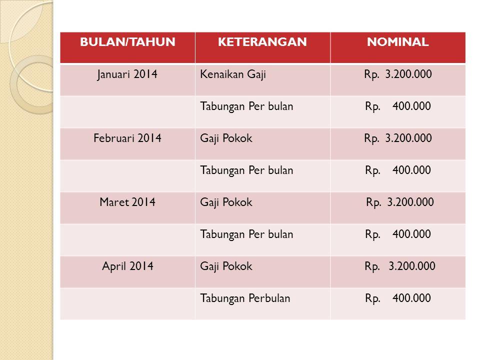 BULAN/TAHUNKETERANGANNOMINAL Januari 2014Kenaikan GajiRp.