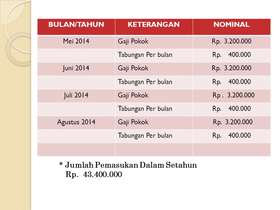 BULAN/TAHUNKETERANGANNOMINAL Mei 2014Gaji PokokRp.