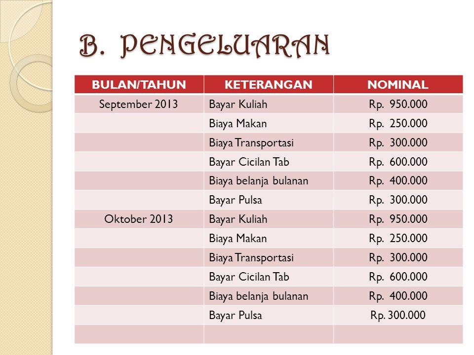 B. PENGELUARAN BULAN/TAHUNKETERANGANNOMINAL September 2013Bayar KuliahRp.