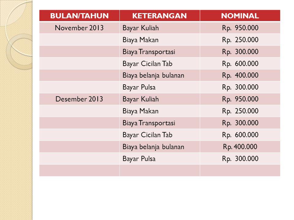 BULAN/TAHUNKETERANGANNOMINAL November 2013Bayar KuliahRp.