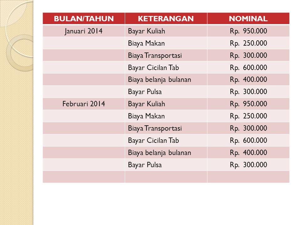 BULAN/TAHUNKETERANGANNOMINAL Januari 2014Bayar KuliahRp.