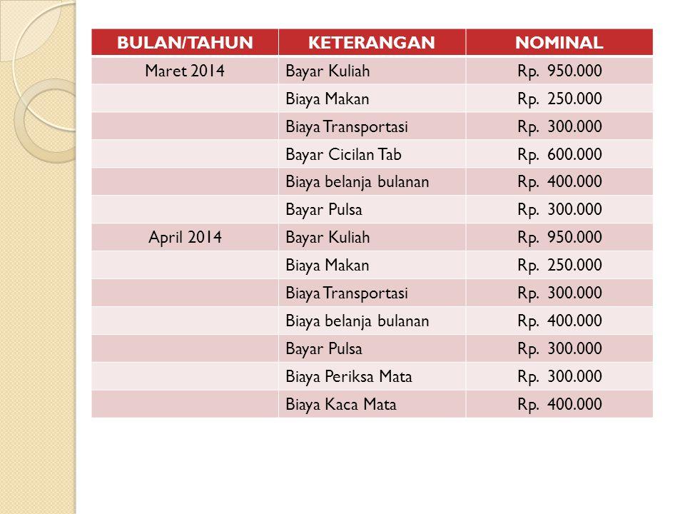 BULAN/TAHUNKETERANGANNOMINAL Mei 2014Bayar KuliahRp.